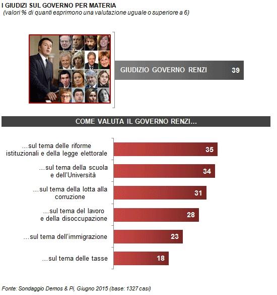 Sondaggio Demos fiducia 2: percentuale di coloro che approvano il governo nelle diverse riforme messe in atto