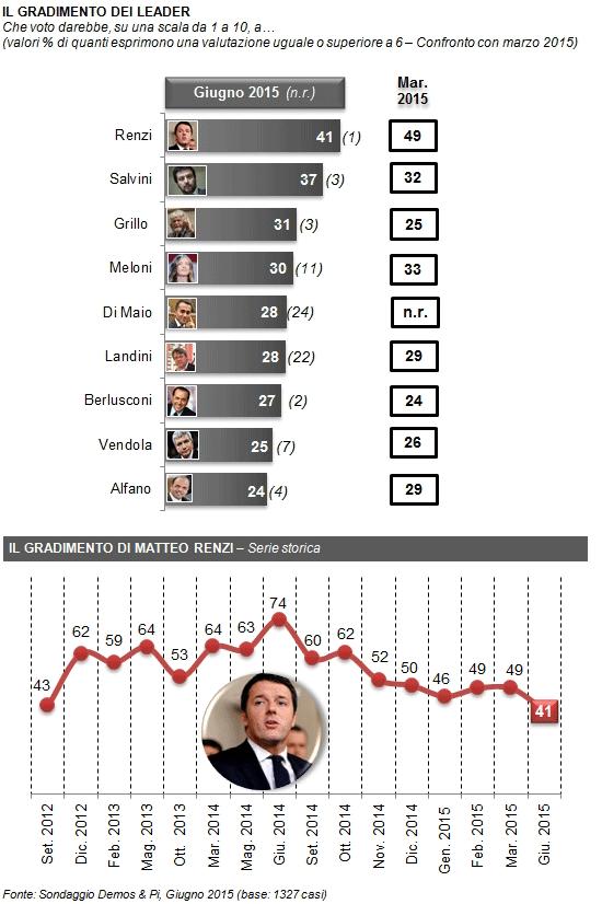 Sondaggio Demos leader: elenco delle percentuali di chi ha fiducia nei vari leader e linea della fiducia in Renzi