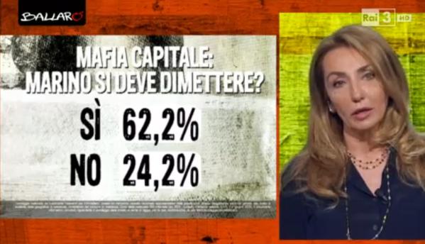 mafia capitale: percentuale di persone che vorrebbero le dimisiioni di MArino e di coloro che sono contro
