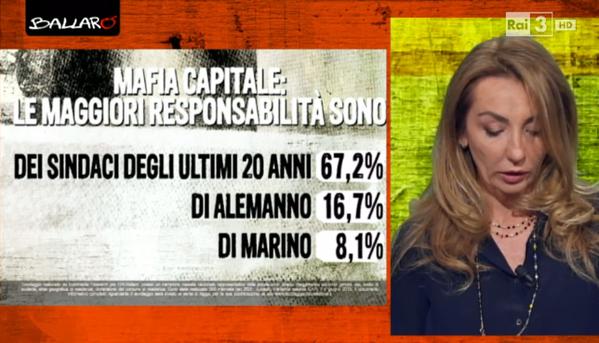Mafia capitale: ercentuale di chi pensa che la colpa di mafia capitale sia di tutti i sindaci e chi di Marino o Alemanno
