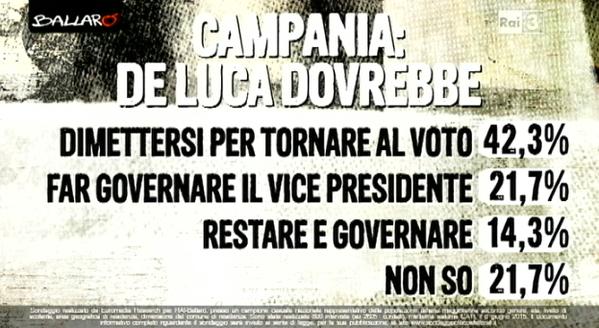 Mafia capitale: percentuale di chi pensa che De Luca dsi dovrebbe dimettersi o di chi pensa che dovrebbe rimanere al suo posto, magari tramite un vicepresidente