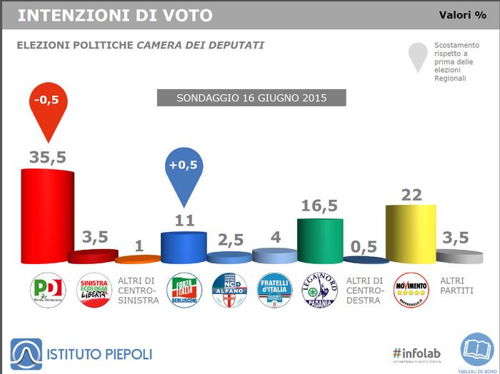 Sondaggio Piepoli del 16 giugno 2015: PD ancora in calo, ora è al 35,5%. Forza Italia recupera di mezzo punto all'11%, mentre la Lega è al 16,5%. Seconda forza politica è il M5S, che consolida il 22%