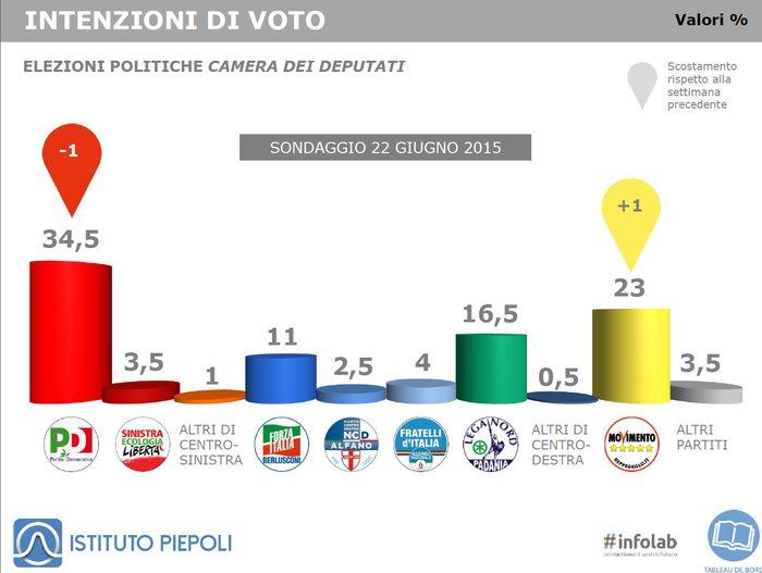 Nel sondaggio Piepoli (intenzioni di voto al 22 giugno 2015) il M5S al 23% riduce di due punti il distacco con il PD, oggi stimato al 34,5%. Lega Nord terza con 16,5% e Forza Italia all'11%