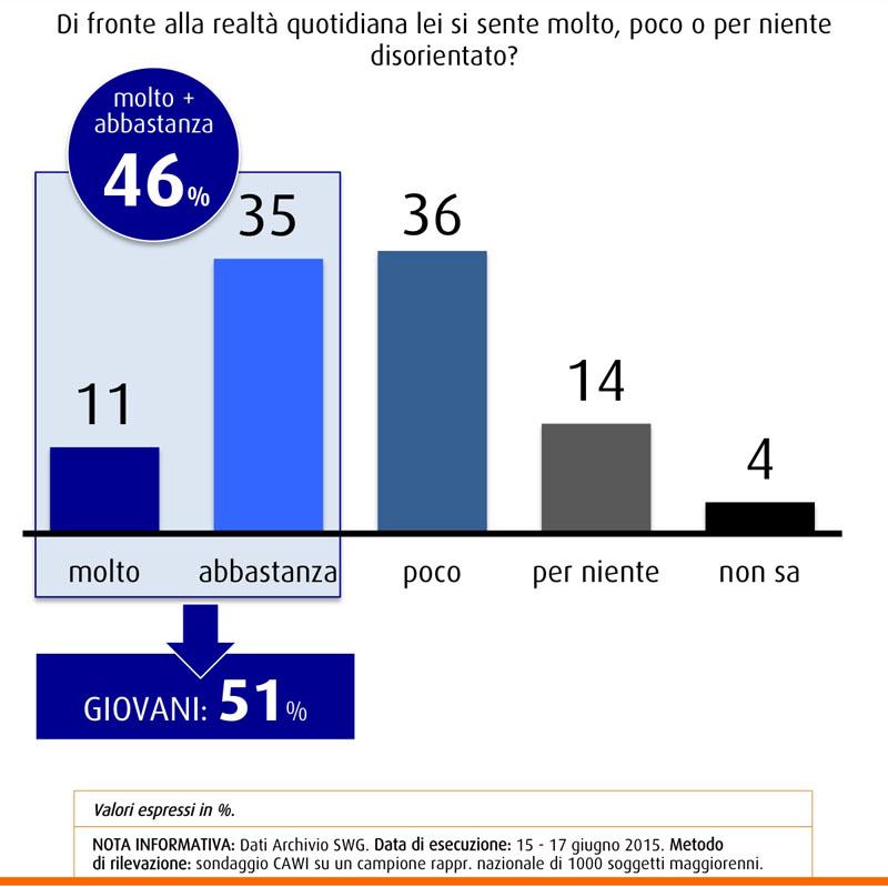 Nel sondaggio SWG del 19 giugno 2015 metà degli italiani si mostra disorientata rispetto alla realtà quotidiana