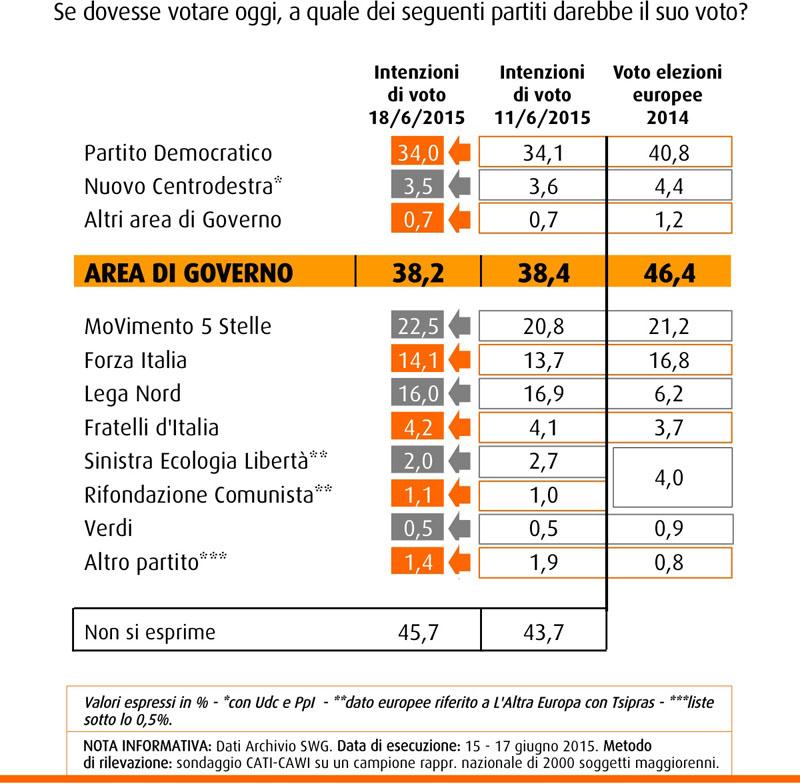 Nel sondaggio SWG del 19 giugno 2015 il M5S recupera quasi due punti e si porta al 22,5%. Primo partito resta il PD, in lieve calo al 34%, Lega Nord terza col 16% dei consensi