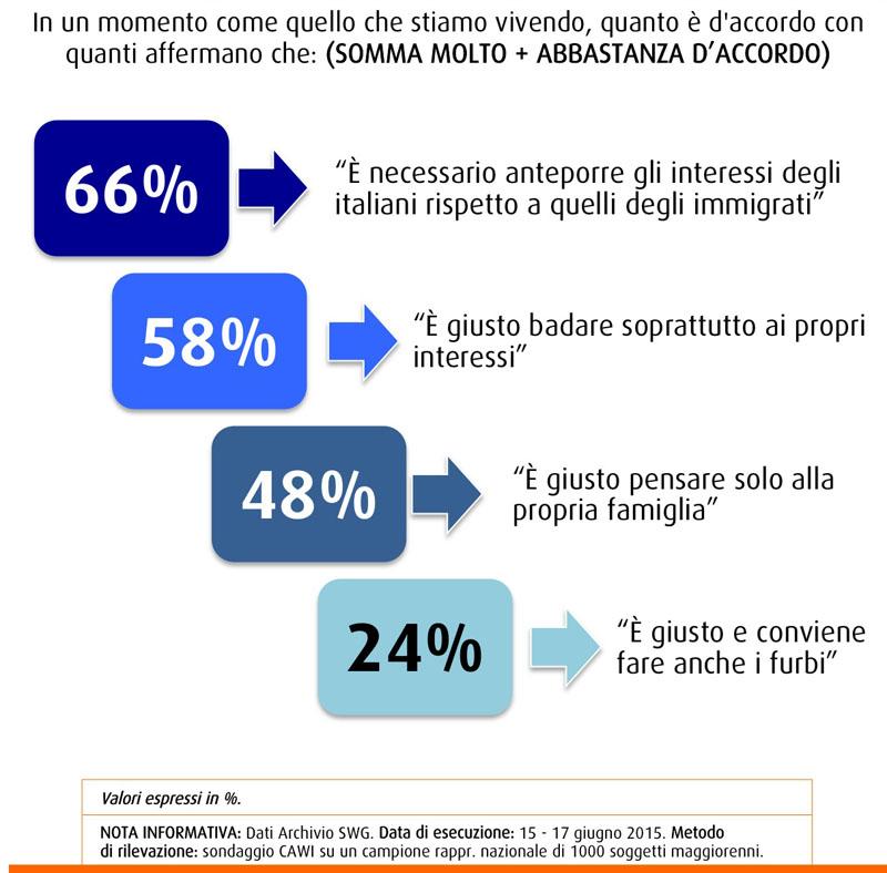 """Nel sondaggio SWG del 19 giugno 2015 due terzi degli intervistati concorda nel dare priorità ai connazionali, il 58% considera giusto badare soprattutto ai propri interessi ma solo il 24% approva i comportamenti dei """"furbetti"""""""