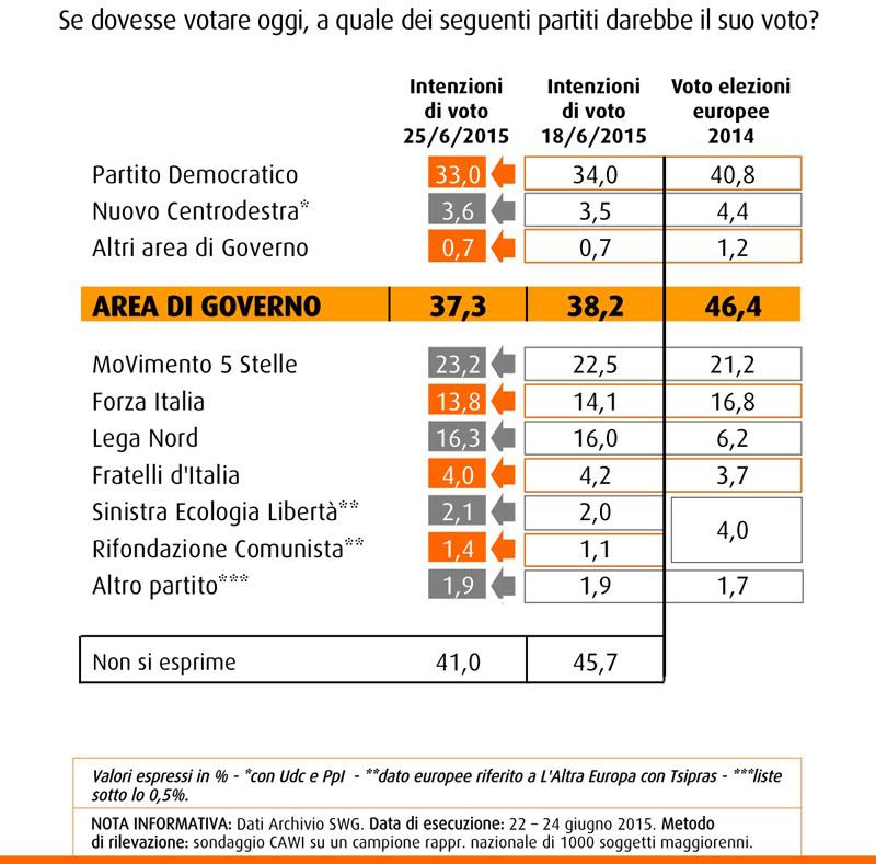 Sondaggio SWG del 26 giugno 2015: intenzioni di voto, PD al 33%, M5S al 23,2%, Lega al 16,3% e Forza Italia al 13,8%