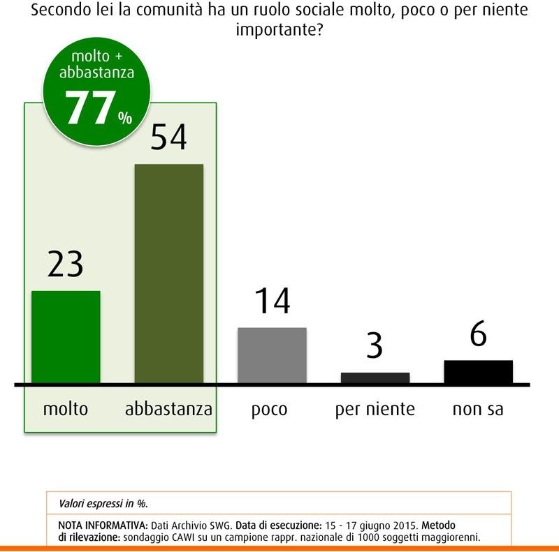 Sondaggio SWG del 26 giugno 2015, per il 77% degli italiani la comunità è importante