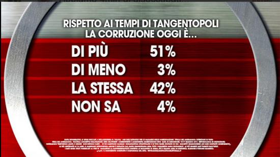 Sondaggio Agorà: per un italiano su due la corruzione è maggiore rispetto ai tempi di Tangentopoli