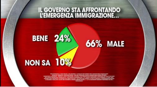 sondaggio Agorà: il grafico evidenzia come gli italiani non siano contenti di come il Governo stia gestendo l'immigrazione
