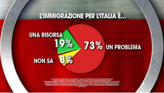 Sondaggio Agorà (Ixè): il grafico a torta mostra come per il 73% degli italiani l'immigrazione sia un problema