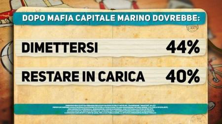 Sondaggio Ipsos: per gli italiani Marino dovrebbe dimettersi