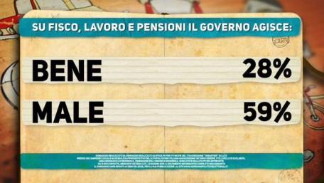 Sondaggio Ipsos per Di Martedì: governo bocciato su fisco, lavoro e pensioni