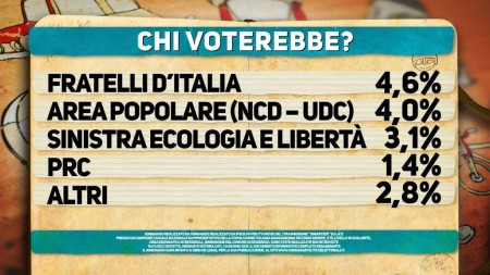 Sondaggio Ipsos. Intenzioni di voto,Il cartello mostra come tra i partiti minori bene Fratelli D'Italia