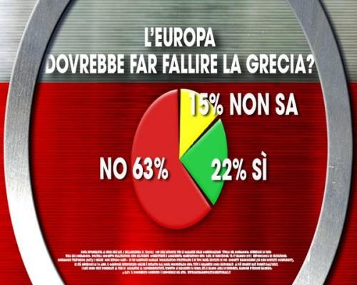 Sondaggio Ixè-Agorà: il grafico mostra come gli italiani siano per il salvataggio della Grecia
