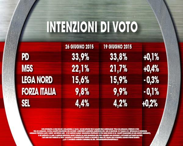 Sondaggio Ixè-Agorà: il cartello sulle intenzioni di voto presentato da Roberto Weber evidenzia la buona performance del M5S