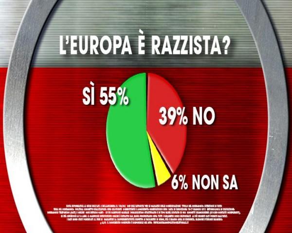 Sondaggio Ixè-Agora: per gli italiani l'Europa è razzista