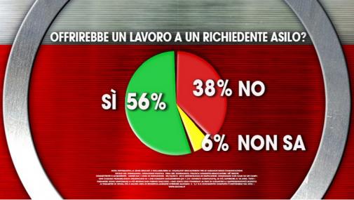 Sondaggio Ixè per Agorà: il 56% degli italiani darebbe lavoro ad un richiedente asilo