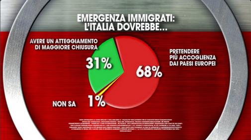 Sondaggio Ixè per Agorà. Il grafico a torta mostra come il 68% degli italiani pretende maggiore collaborazione dai paesi europei sull'emergenza immigrati