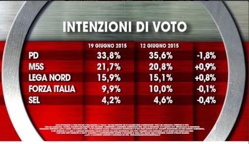 Sondaggio Ixè per Agorà: intenzioni di voto, male il Pd, Forza Italia scende sotto il 10,0%