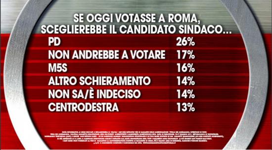 Sondaggio Ixè per Agorà: se oggi si votasse a Roma, il Pd sarebbe in testa con il 26% dei consensi. Il M5S al 16%.