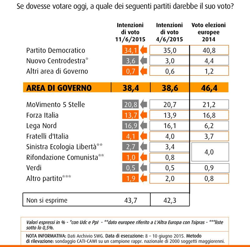 Nel sondaggio SWG del 12 giugno 2015 il PD scende al 34,1%. Lega cresce al 16,9% il M5S si consolida seconda forza politica al 20,8%