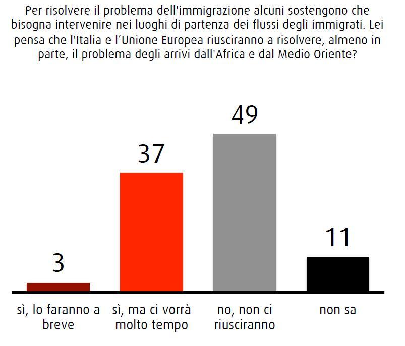 Nel sondaggio SWG del 12 giugno 2015 metà degli italiani pensa che il problema sbarchi non si risolverà; solo il 3% è fiducioso in una soluzione a breve