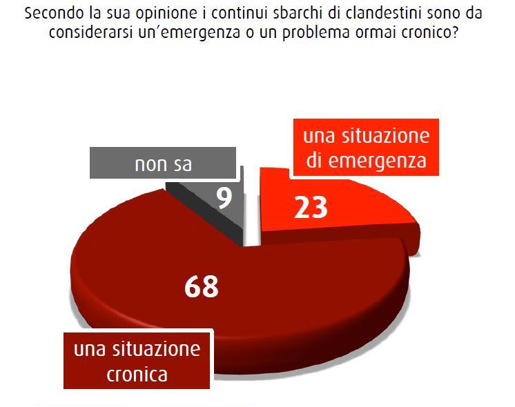 Nel sondaggio SWG del 12 giugno 2015 il 68% ritiene che il problema degli sbarchi di immigrati ormai sia cronico