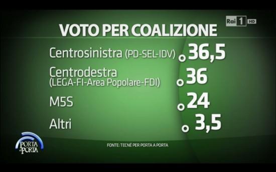 Sondaggio Porta a Porta: secondo l'Istituto Tecnè ci sarebbe una sostanziale parità tra csx e cdx