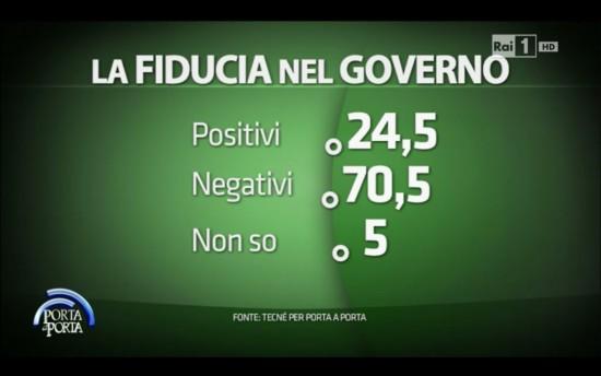 sondaggio Porta a Porta: il 70,5% esprime un parere negativo sul Governo
