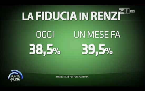Sondaggio Porta a Porta da parte di Tecnè: cala la fiducia verso Matteo Renzi