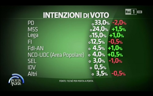 Sondaggio Porta a Porta da parte dell'Istituto Tecnè: Scende al 33,0% il Pd. Bene M5S e Lega