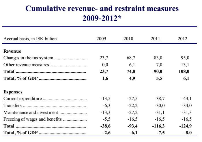 crisi greca: tabella con  percentuali e dati e date in alto