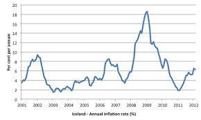crisi greca: grafico con l'andamento dell'inflazione e gli anni