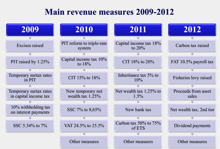 crisi greca: tabella con date in alto e misure economiche nei riquadri in basso