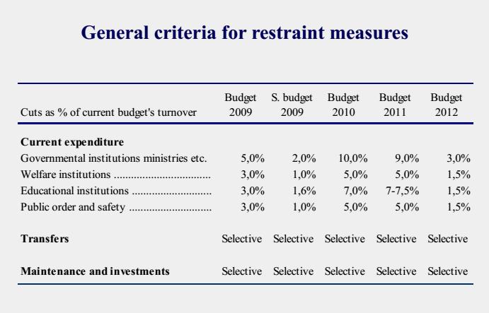 crisi greca: tabella con percentuali e anni di budget in alto