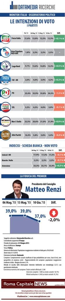 sondaggio pd datamedia 11 giugno intenzioni di voto
