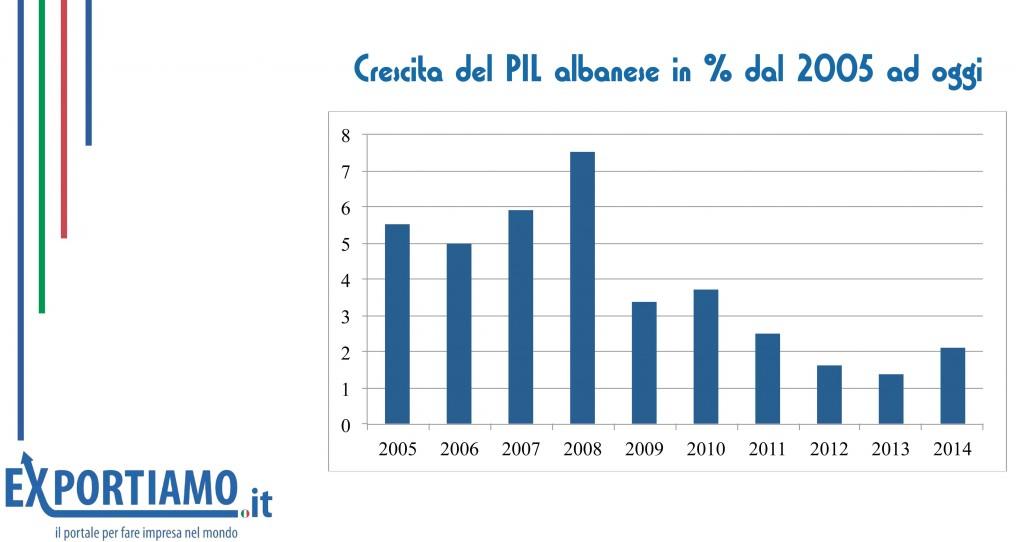 economia albanese: istogrammi con i livelli di crescita del PIL raggiunti in Albania negli anni