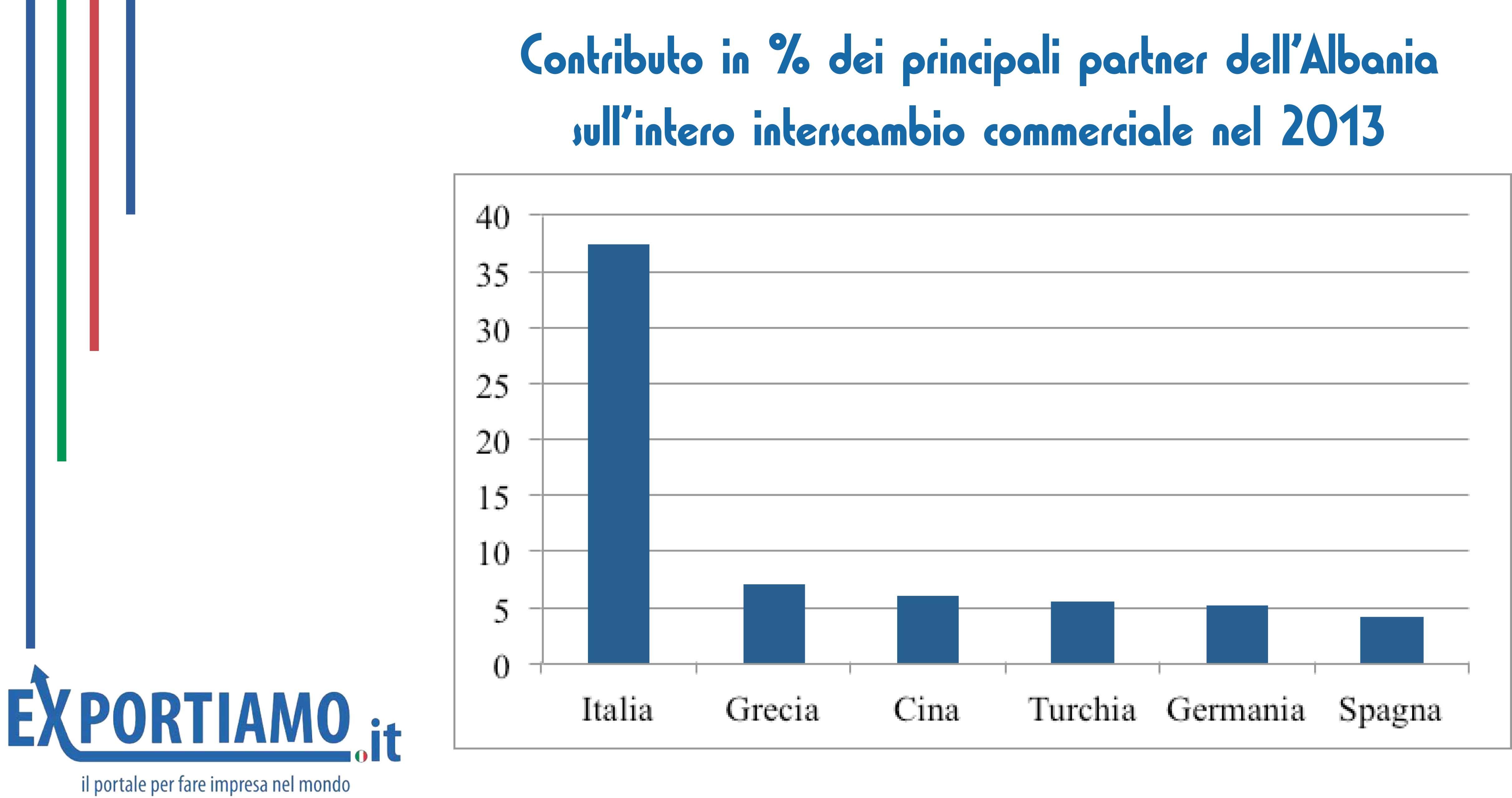 economia albanese: istogrammi con le quote di interscambio tra Albania e partner commerciali