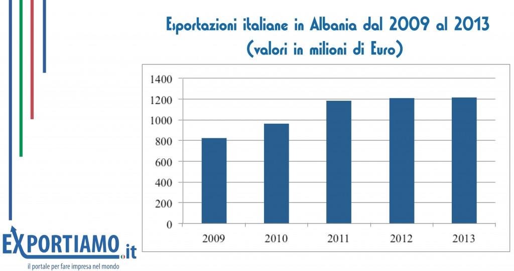 economia albanese: istogrammi con le cifre dell'export italiano in Albania