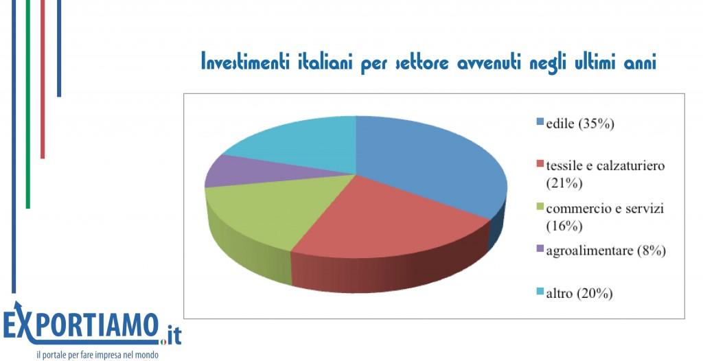 economia albanese: torta i cui spicchi rappresentano le quote dei settori merceologici di intervento delle aziende italiane in Albania