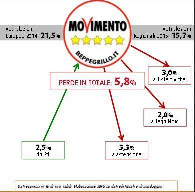 flussi voto sondaggio swg elezioni regionali m5s