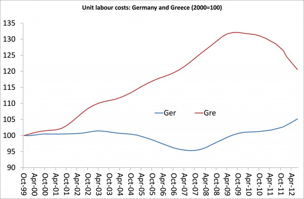 Grecia costo del lavoro: linee divergenti dell'andamento del costo del lavoro in Grecia e in Germania