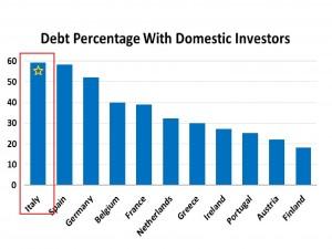 I principali creditori dello stato italiano sono i risparmiatori domestici.