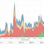 leader politici e web: grafico che visualizza la presenza sul web dei principali leader politici