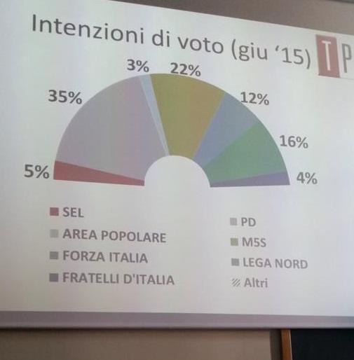 proiezione slide su intenzioni di voto