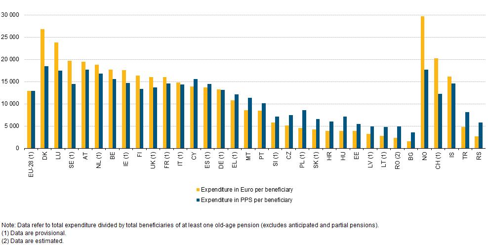 pensioni Grecia: istogrammi con la spesa per pensionato in Europa