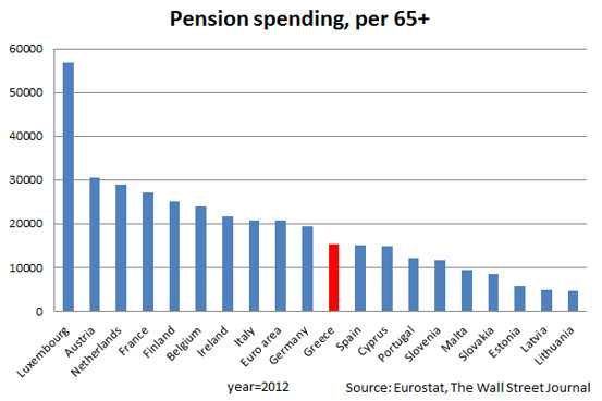 pensioni Greche: istogramma con la spesa per pensioni per abitante in Europea