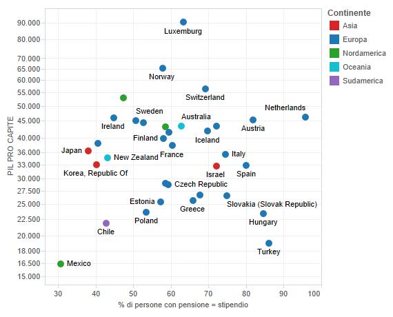 pensioni: correlazione tra reddito pro capite e tasso di sostituzione delle pensioni