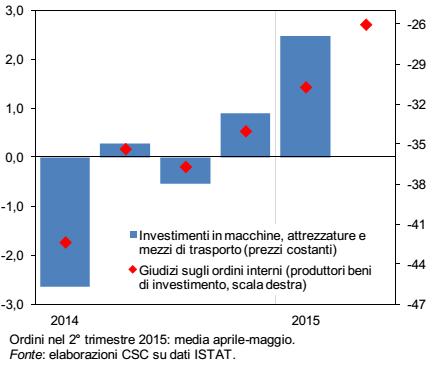 ripresa italia: istogrammi che rappresentano l'aumento di investimento in varie tipologie di beni